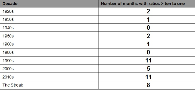 Months ratio count per decade