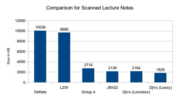 Scanning Lecture Notes – Compression | Guy Rutenberg