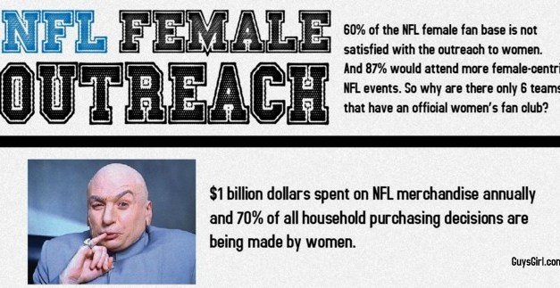 Is the NFL's Outreach Getting Better? Women's Clubs, Fashion, Social Media and more.. [State of the NFL Female Fan]