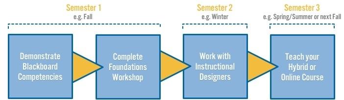 Foundations Of Online Hybrid Course Development Idel