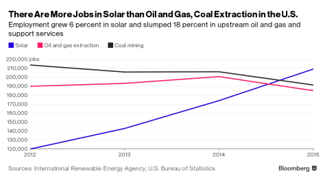 Renewable-Vs-Fossil-Jobs-Bloomberg