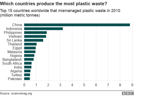 top 10 plastic countries