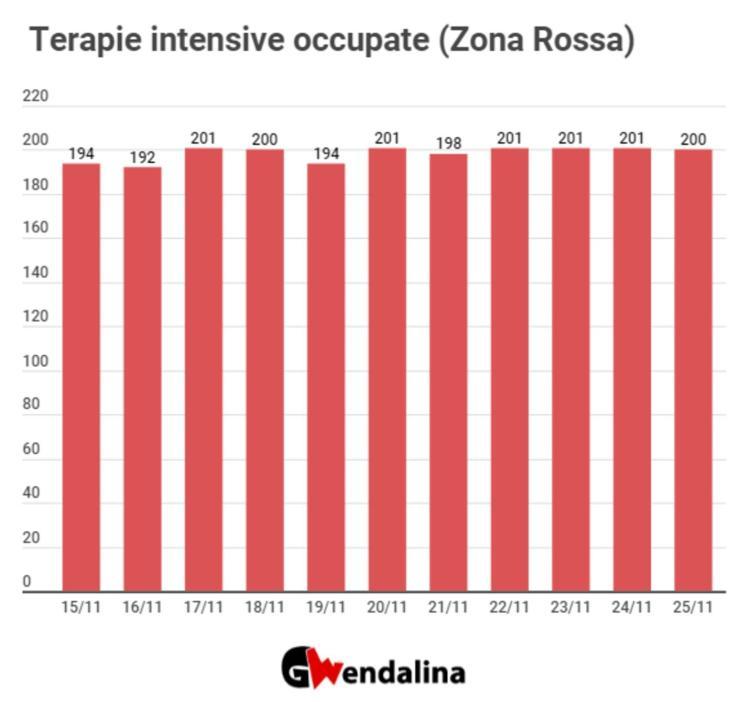 Covid, salgono i positivi in Campania ma scende la percentuale - Gwendalina.tv