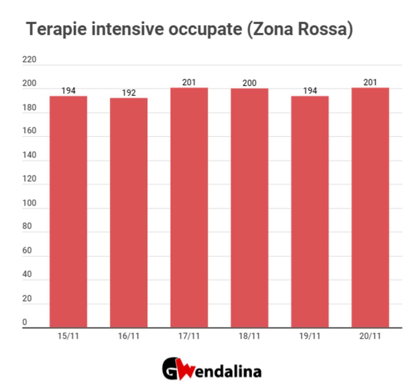Provincia di Salerno, i nuovi positivi al covid - Gwendalina.tv