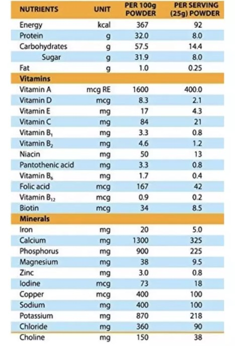 Nutrition Table of Protinex