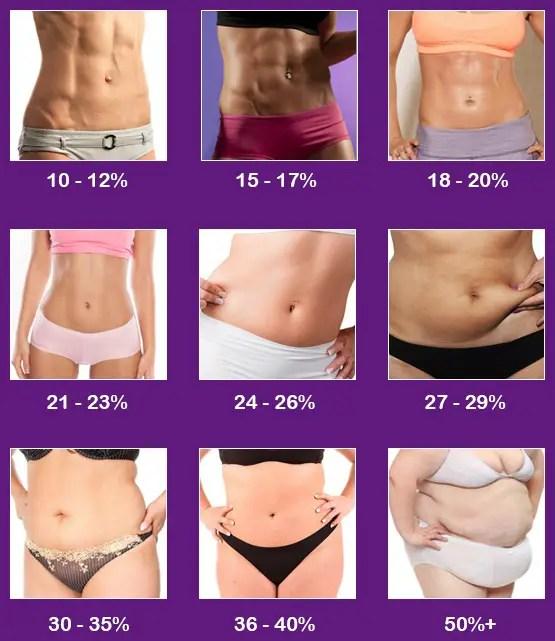 hur får man bort fett på magen