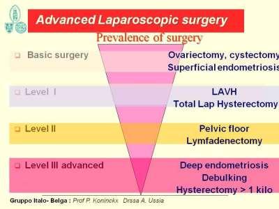gynaecologie, laparoscopische chirurgie, voorbereiding ingreep, hysterectomie, myomectomie, prolaps, bekkenbodem, urine incontinentie, endometriose, images