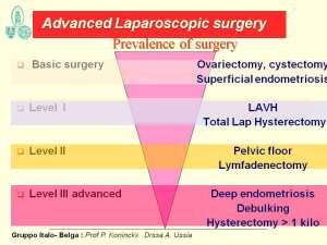 endometriose symptomen en diagnose