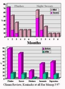 menopauze en hormonen