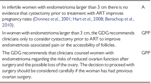 ESHRE surgery of cystic ovarian endometriosis for infertility