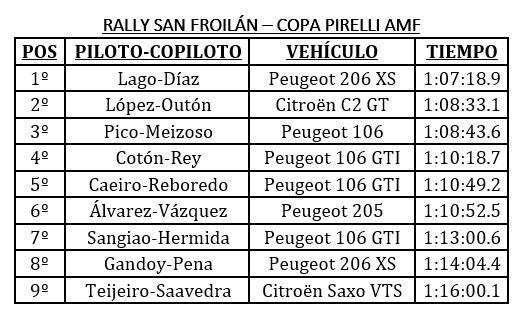 Clasificacion Copa Pirelli AMF Motorsport Rally San Froilan