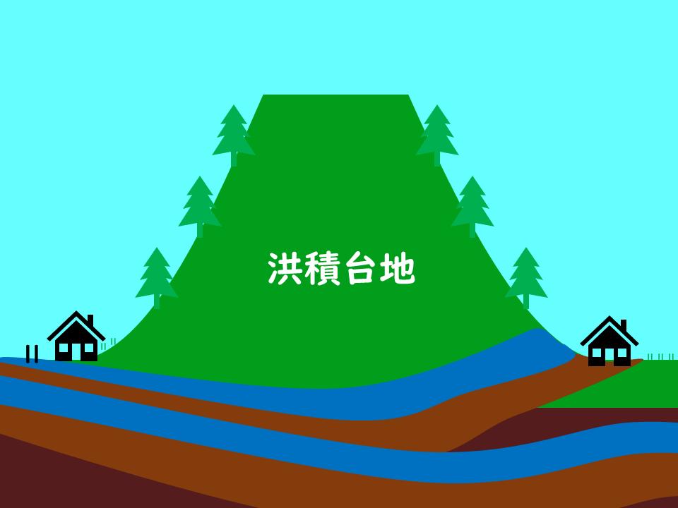 洪積台地の模式図