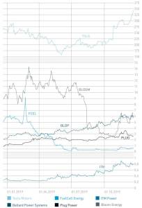 Share price development of the six discussed companies
