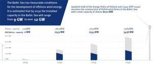 Targets for wind capacity in Poland © PGEB