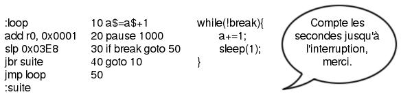 Version très simplifiée de l'évolution des langages: compter les secondes jusqu'à un événement, version avant-hier (assembleur), hier (Basic), aujourd'hui (C) et peut-être demain.