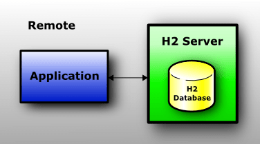 The database is running in a server; the application connects to the server