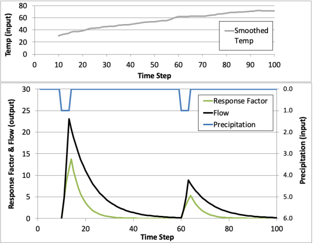 Temperature Factor Impact