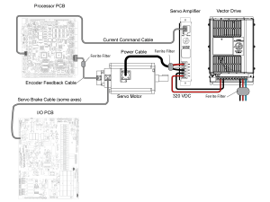 Sigma 5  Axis Servo Motor and Cables  Troubleshooting Guide