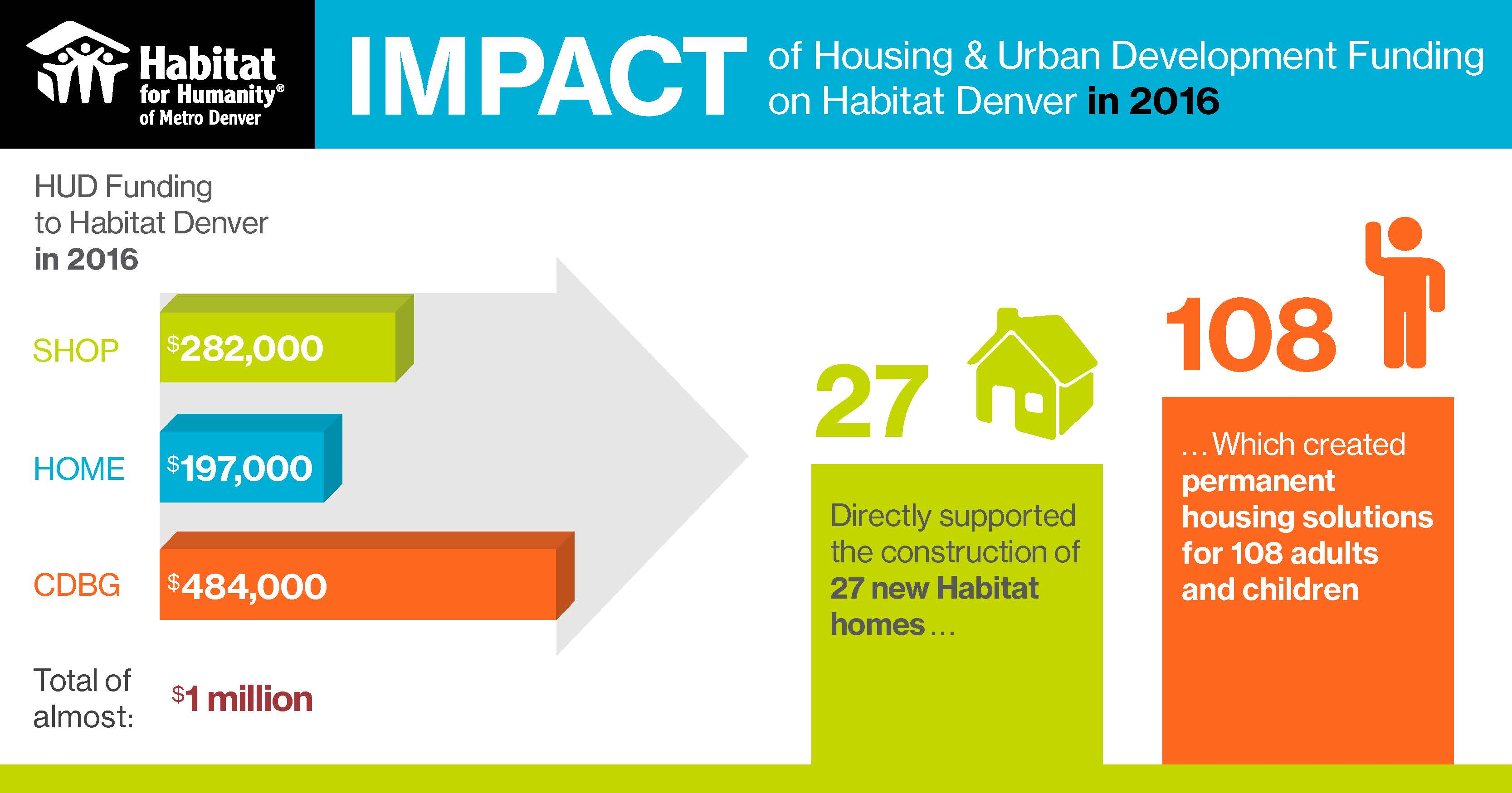 Habitat For Humanity Statement On White House Fiscal Year
