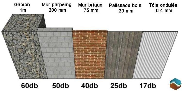 Mur Anti Bruit Quel Est Le Meilleur Materiau Pour Zero Bruit