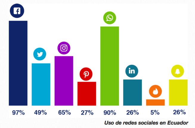 Redes Sociales En Ecuador 2017