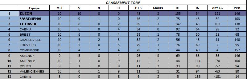 Classement final régional 2015 - 2016