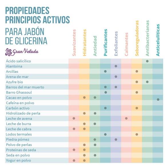 Tabla propiedades activos para jabon