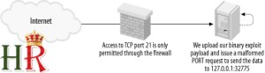 FTP Bounce firewall block  - 2 10 - How To Hack Internal Private Machine using FTP Bounce Attack