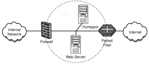 Honeypot Intrusion & Detection