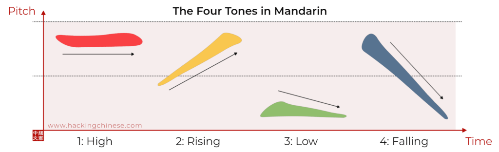 Learning the second tone in Mandarin Chinese | Hacking Chinese
