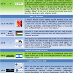 Middle East Cyber War Timeline Part III