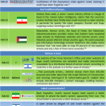 Middle East Cyber War Timeline (Part 5)
