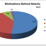 April 2012 Cyber Attacks Statistics