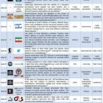 June 2012 Cyber Attacks Timeline (Part II)