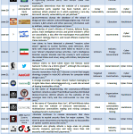 June 2012 Cyber Attacks Timeline (Part II)