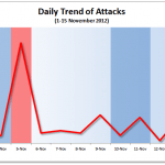 1-15 November 2012 Cyber Attacks Statistics