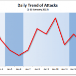 1-15 January 2013 Cyber Attacks Statistics