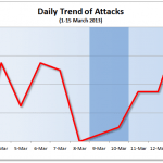 1-15 March 2013 Cyber Attacks Statistics