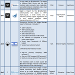 1-15 April 2013 Cyber Attacks Timeline