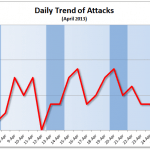 April 2013 Cyber Attacks Statistics