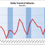 May 2013 Cyber Attacks Statistics