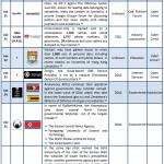 16-30 June 2013 Cyber Attacks Timeline