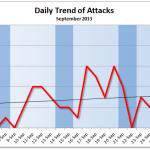 September 2013 Cyber Attacks Statistics