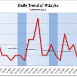 October 2013 Cyber Attacks Statistics