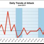 June 2014 Cyber Attacks Statistics