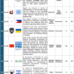 16-31 July 2014 Cyber Attacks Timeline