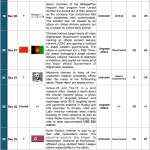 16-31 December Cyber Attacks Timeline