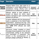 1-15 May 2015 Cyber Attacks Timeline