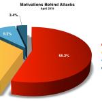 April 2015 Cyber Attacks Statistics