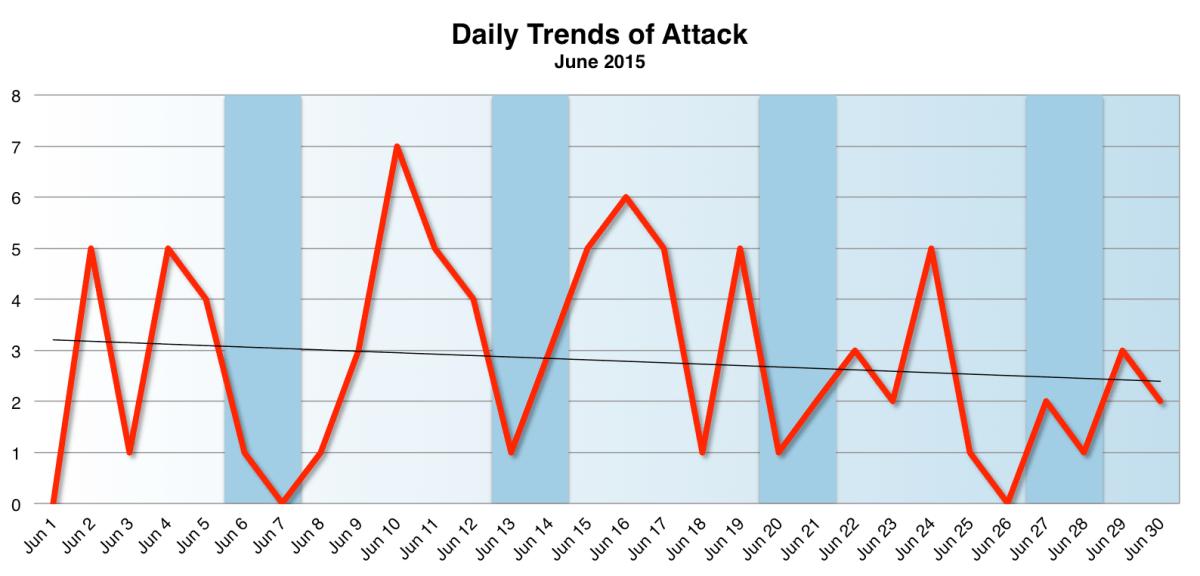 Trend Jun 2015